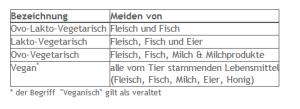 Formen vegetarischer Ernährung (Aus: Leitzmann und Hahn: Vegetarische Ernährung. Ulmer, Stuttgart 1996, S. 15)