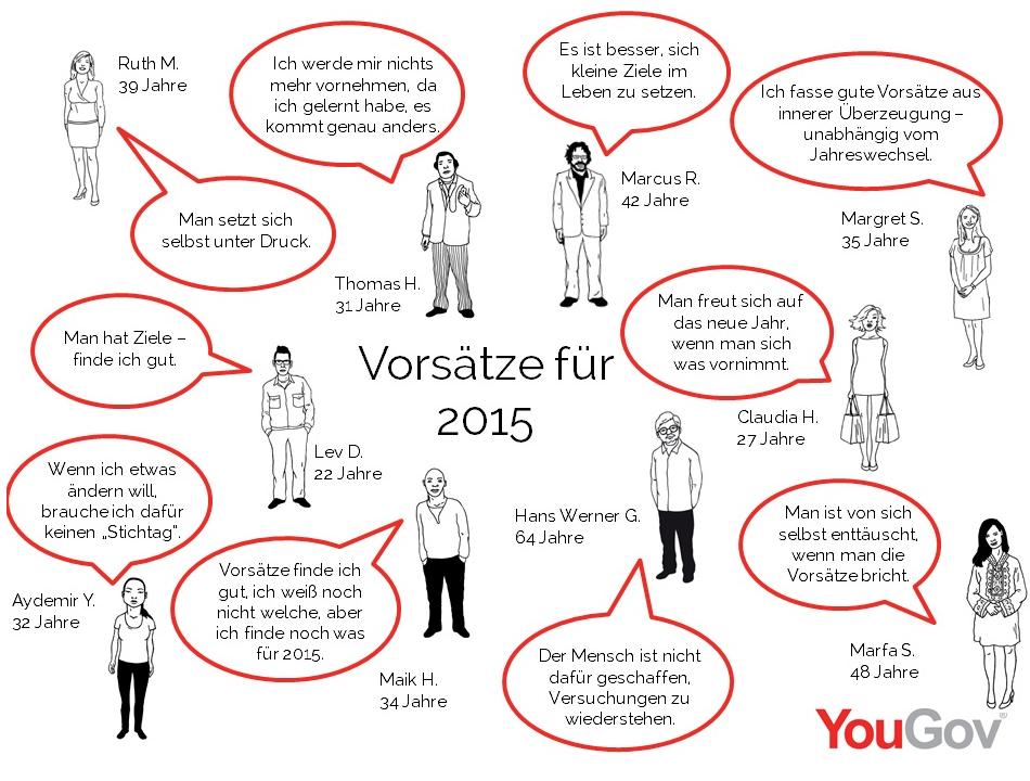 http://yougov.de/community/vorsaetze-der-deutschen-2015