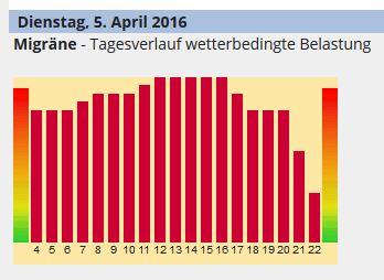 Screenshot http://www.donnerwetter.de/biowetter